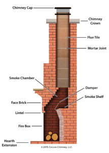 Smoke Chamber Repairs Chimney Sweeping And Chimney